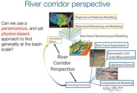 riverCorridorPerspective